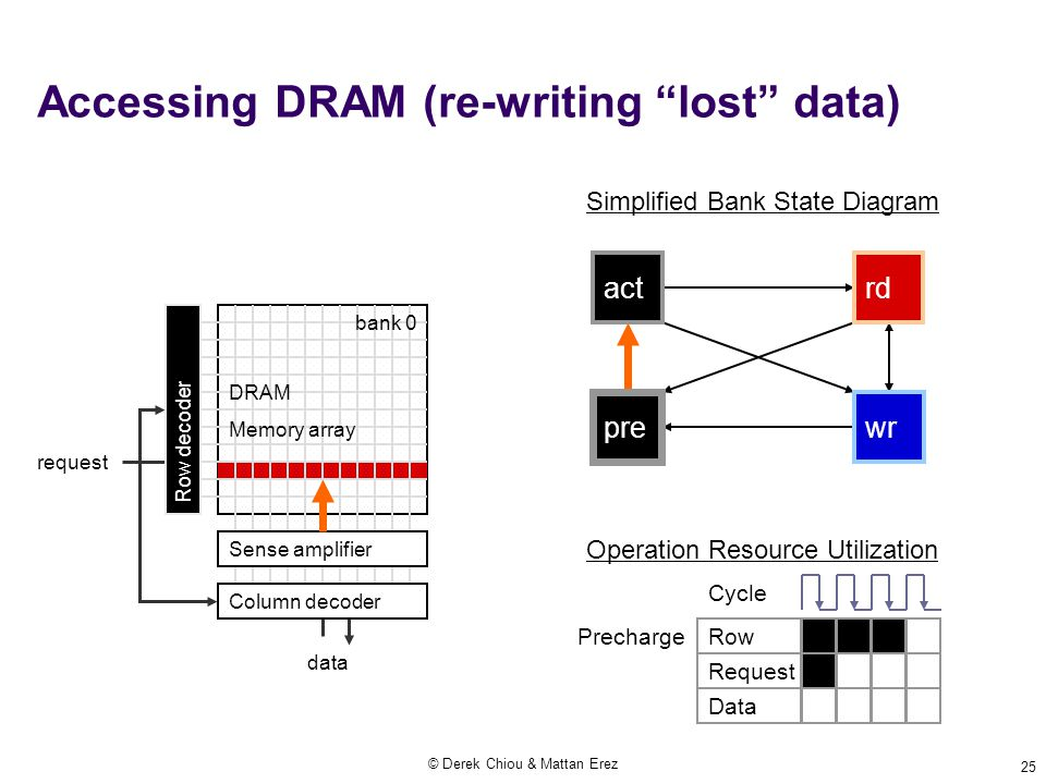 © Derek Chiou & Mattan Erez 25 Accessing DRAM (re-writing lost data) Operation Resource Utilization Precharge Row Request Data request data Simplified Bank State Diagram act pre wr rd Row decoder Sense amplifier Column decoder DRAM Memory array bank 0 Cycle