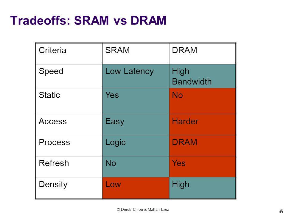 © Derek Chiou & Mattan Erez 30 Tradeoffs: SRAM vs DRAM CriteriaSRAMDRAM SpeedLow LatencyHigh Bandwidth StaticYesNo AccessEasyHarder ProcessLogicDRAM RefreshNoYes DensityLowHigh 30