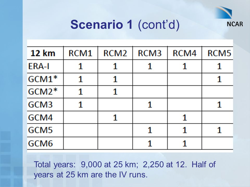 Scenario 1 (cont'd) Total years: 9,000 at 25 km; 2,250 at 12. Half of years at 25 km are the IV runs.