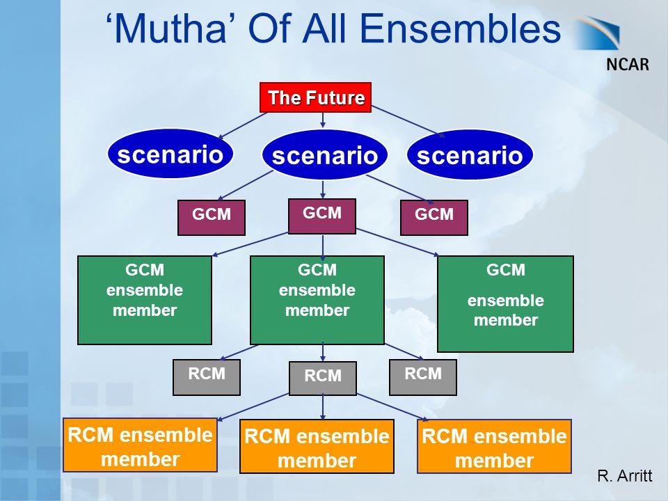 RCM GCM ensemble member RCM RCM ensemble member GCM ensemble member RCM ensemble member RCM ensemble member scenario The Future 'Mutha' Of All Ensembles GCM ensemble member R.