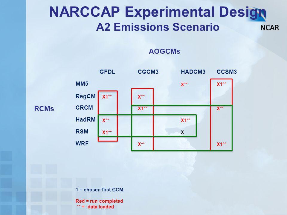 NARCCAP Experimental Design A2 Emissions Scenario GFDLCGCM3HADCM3CCSM3 MM5 X**X1** RegCM X1**X** CRCM X1** X** HadRM X**X1** RSM X1** X WRF X**X1** 1 = chosen first GCM Red = run completed ** = data loaded AOGCMs RCMs