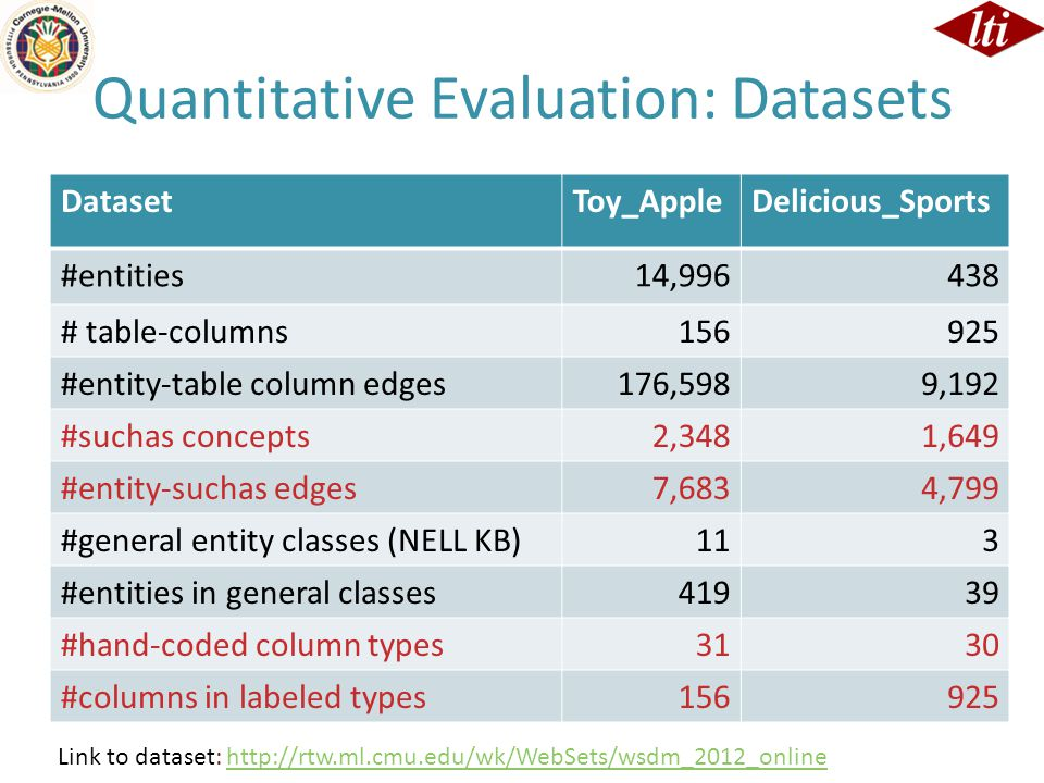 Quantitative Evaluation: Datasets DatasetToy_AppleDelicious_Sports #entities14,996438 # table-columns156925 #entity-table column edges176,5989,192 #suchas concepts2,3481,649 #entity-suchas edges7,6834,799 #general entity classes (NELL KB)11 3 #entities in general classes419 39 #hand-coded column types31 30 #columns in labeled types156 925 Link to dataset: http://rtw.ml.cmu.edu/wk/WebSets/wsdm_2012_onlinehttp://rtw.ml.cmu.edu/wk/WebSets/wsdm_2012_online