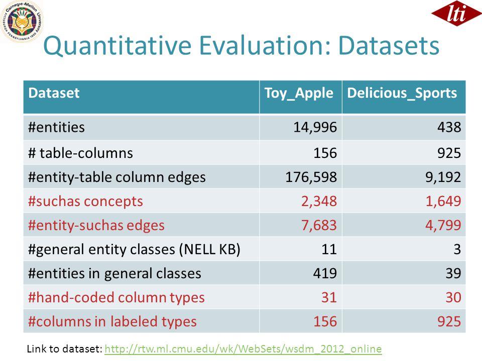 Quantitative Evaluation: Datasets DatasetToy_AppleDelicious_Sports #entities14,996438 # table-columns156925 #entity-table column edges176,5989,192 #su