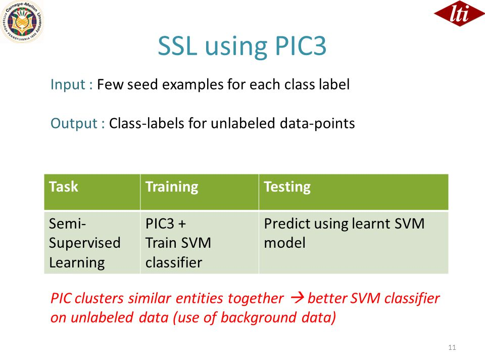 11 TaskTrainingTesting Semi- Supervised Learning PIC3 + Train SVM classifier Predict using learnt SVM model SSL using PIC3 Input : Few seed examples for each class label Output : Class-labels for unlabeled data-points PIC clusters similar entities together  better SVM classifier on unlabeled data (use of background data)