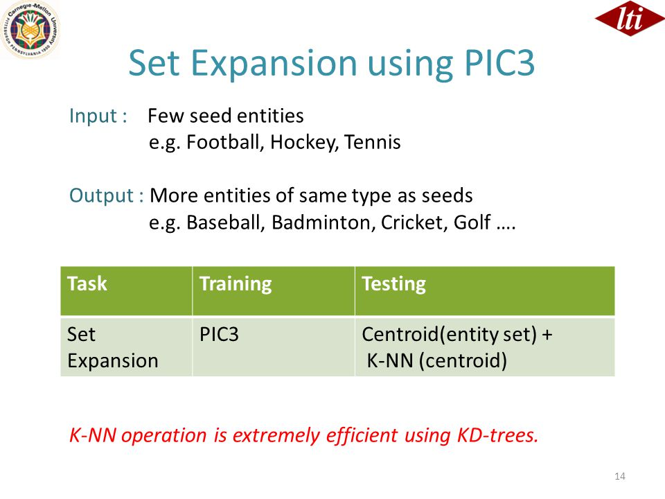 14 TaskTrainingTesting Set Expansion PIC3Centroid(entity set) + K-NN (centroid) Set Expansion using PIC3 Input : Few seed entities e.g. Football, Hock