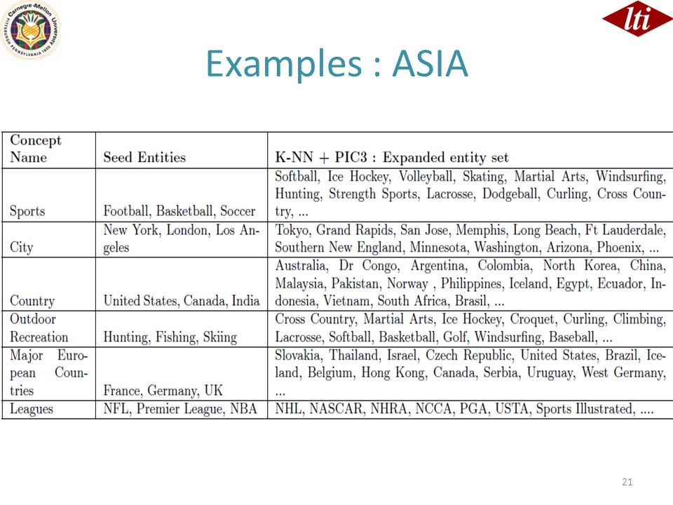 Examples : ASIA 21