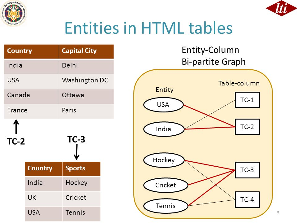 Entities in unstructured text 4 USA India Hockey Cricket Tennis Country Location Sports Suchas Entity Such as Bi-partite Graph Countries such as India are developing rapidly in terms of infrastructure.