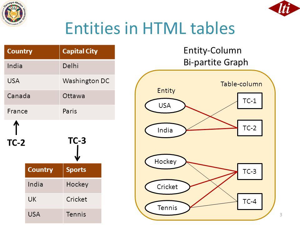 Entities in HTML tables 3 TC-2 TC-3 CountrySports IndiaHockey UKCricket USATennis CountryCapital City IndiaDelhi USAWashington DC CanadaOttawa FranceP