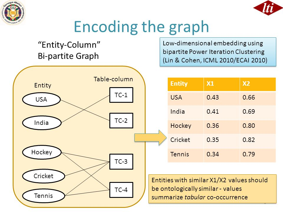 Encoding the graph 6 Entity-Column Bi-partite Graph EntityX1X2 USA India Hockey Cricket Tennis Low-dimensional embedding using bipartite Power Iteration Clustering (Lin & Cohen, ICML 2010/ECAI 2010) USA India Hockey Cricket Tennis TC-1 TC-2 TC-3 TC-4 Entity Table-column Entities with similar X1/X2 values should be ontologically similar - values summarize tabular co-occurrence