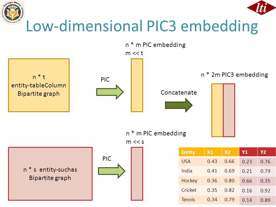 Low-dimensional PIC3 embedding n * t entity-tableColumn Bipartite graph n * s entity-suchas Bipartite graph n * m PIC embedding m << t n * m PIC embedding m << s n * 2m PIC3 embedding PIC Concatenate EntityX1X2 USA0.430.66 India0.410.69 Hockey0.360.80 Cricket0.350.82 Tennis0.340.79 Y1Y2 0.230.76 0.210.79 0.660.35 0.160.92 0.140.89