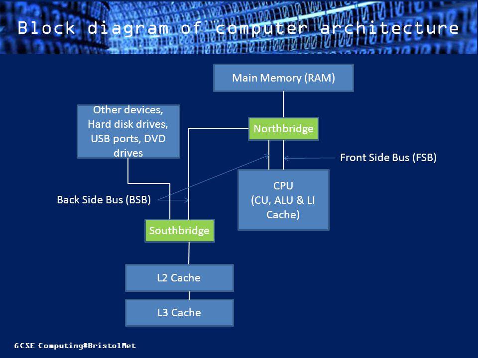 GCSE Computing#BristolMet Block diagram of computer architecture CPU (CU, ALU & LI Cache) Northbridge Southbridge L2 Cache L3 Cache Main Memory (RAM)
