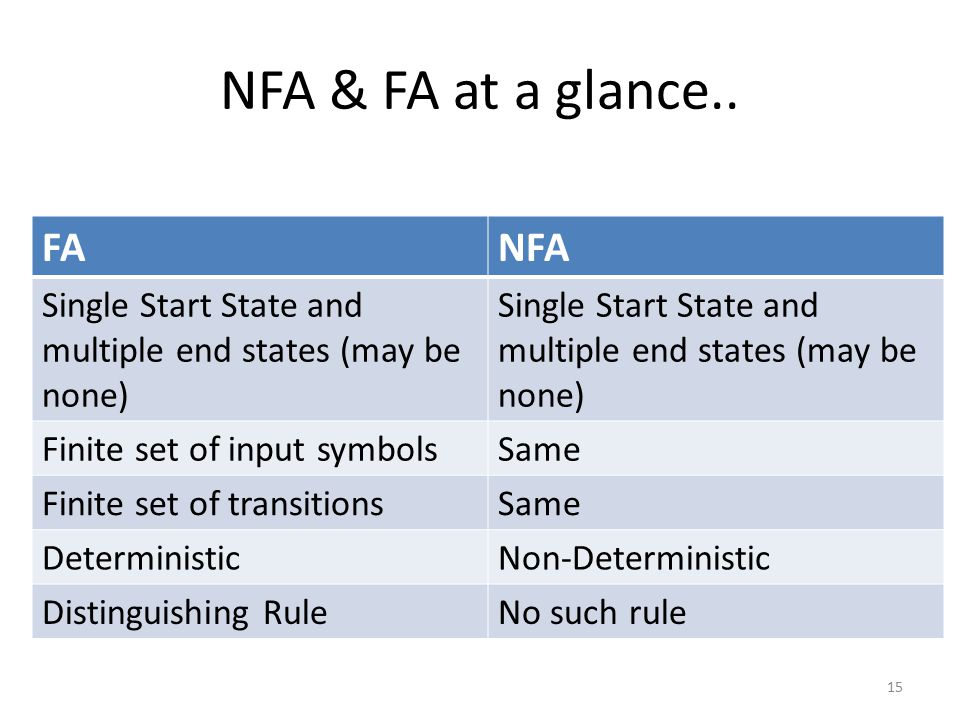 NFA & FA at a glance..