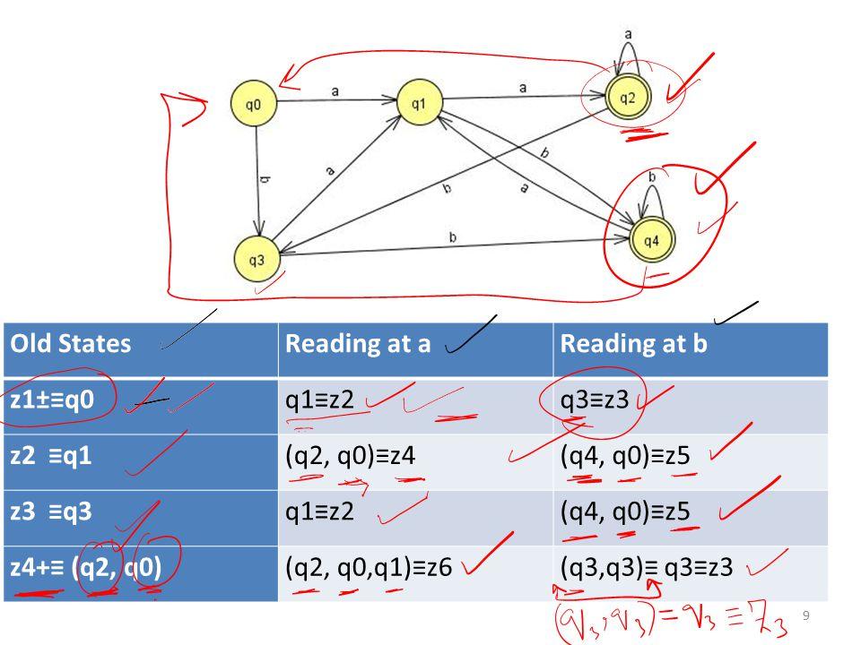 Old StatesReading at aReading at b z1±≡q0q1≡z2q3≡z3 z2 ≡q1(q2, q0)≡z4(q4, q0)≡z5 z3 ≡q3q1≡z2(q4, q0)≡z5 z4+≡ (q2, q0)(q2, q0,q1)≡z6(q3,q3)≡ q3≡z3 9