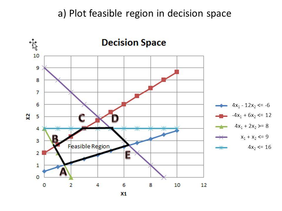 a) Plot feasible region in decision space 4x 1 - 12x 2 <= -6 -4x 1 + 6x 2 <= 12 4x 1 + 2x 2 >= 8 x 1 + x 2 <= 9 4x 2 <= 16