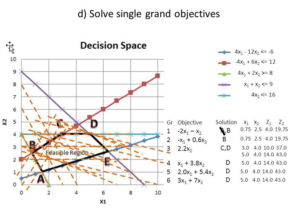 d) Solve single grand objectives 4x 1 - 12x 2 <= -6 -4x 1 + 6x 2 <= 12 4x 1 + 2x 2 >= 8 x 1 + x 2 <= 9 4x 2 <= 16 GrObjective 1-2x 1 – x 2 2-x 1 + 0.6x 2 32.2x 2 4x 1 + 3.8x 2 52.0x 1 + 5.4x 2 63x 1 + 7x 2 Solution A,B B C,D D D D x 1 x 2 Z 1 Z 2 0.75 2.5 4.0 19.75 3.0 4.0 10.0 37.0 5.0 4.0 14.0 43.0