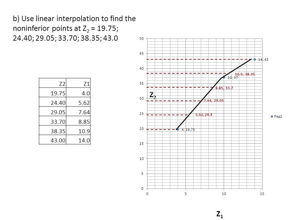 b) Use linear interpolation to find the noninferior points at Z 2 = 19.75; 24.40; 29.05; 33.70; 38.35; 43.0 Z2Z2 Z1Z1 Z2Z1 19.754.0 24.405.62 29.057.64 33.708.85 38.3510.9 43.0014.0 10.9, 38.35