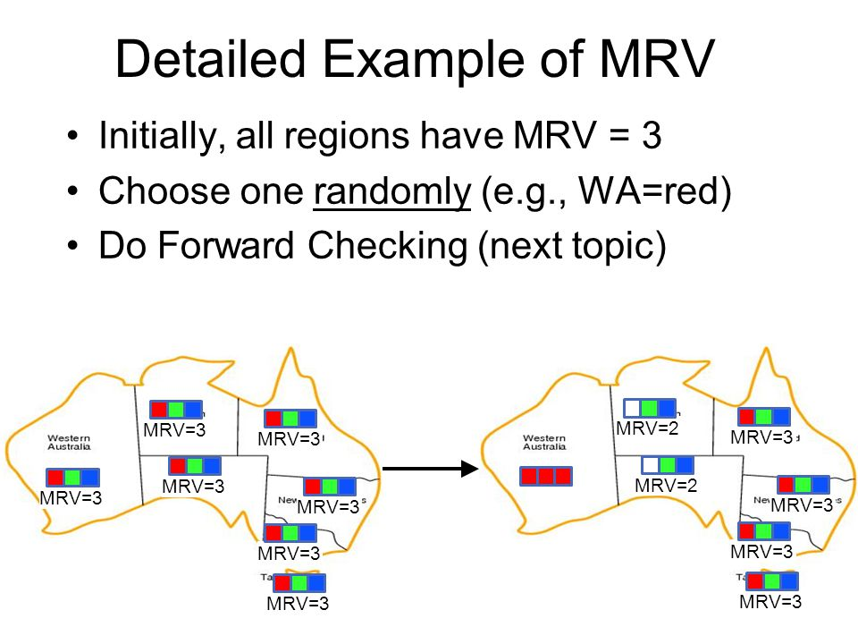 MRV=2 DH=1 MRV=2 DH=2 MRV=1 DH=1 MRV=3 DH=0 MRV=1 DH=0 Detailed Example of DH ( As a tie-breaker after MRV) NT, Q, and NSW have MRV = 2, DH = 2 Choose one randomly (e.g., NT=green) Do Forward Checking (next topic) MRV=3 DH=2 MRV=2 DH=2 MRV=2 DH=2 MRV=3 DH=0 MRV=2 DH=2 MRV=2 DH=1 AC-3 could solve the CSP now, but Forward Checking is too simple to see it.