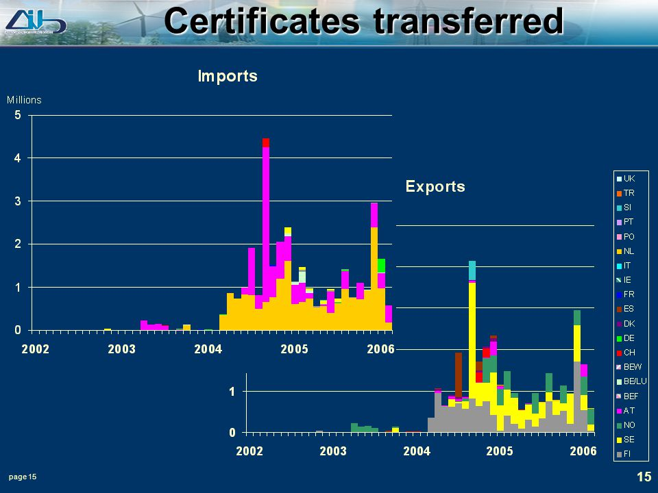 page 15 15 Certificates transferred