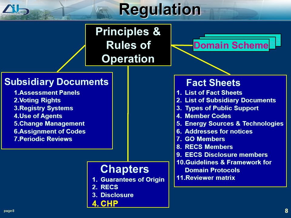 page 8 8 Regulation Principles & Rules of Operation Subsidiary Documents 1.Assessment Panels 2.Voting Rights 3.Registry Systems 4.Use of Agents 5.Chan