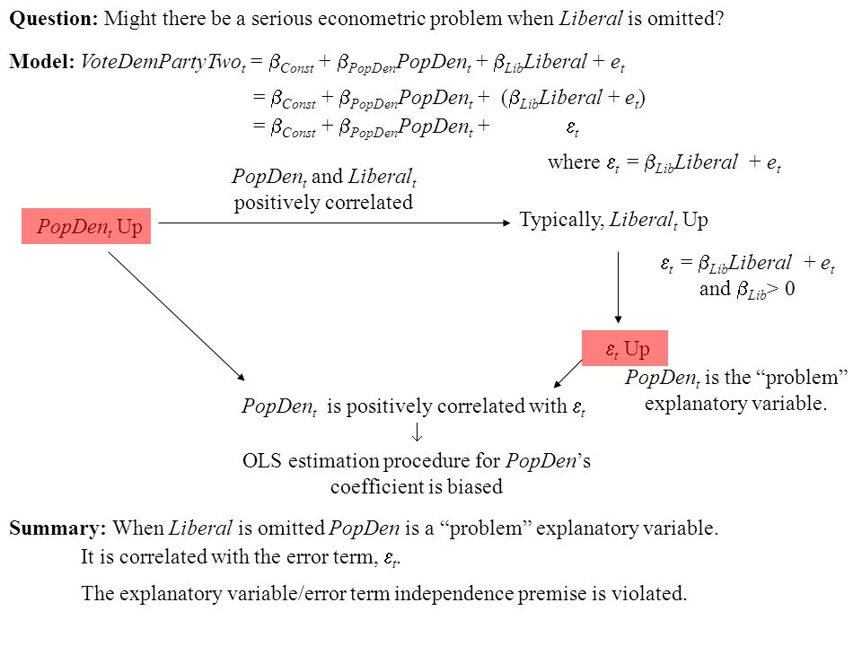 Model: VoteDemPartyTwo t =  Const +  PopDen PopDen t +  Lib Liberal + e t Question: Might there be a serious econometric problem when Liberal is omitted.