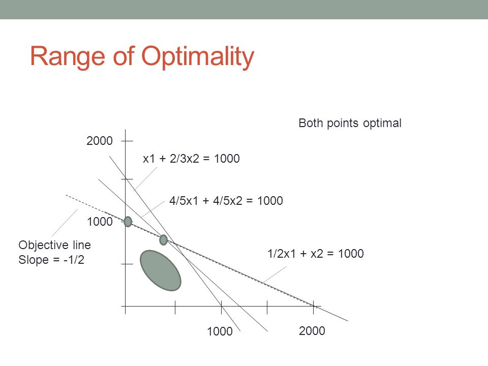 Range of Optimality 1000 2000 1000 2000 x1 + 2/3x2 = 1000 4/5x1 + 4/5x2 = 1000 1/2x1 + x2 = 1000 Objective line Slope = -1/2 Both points optimal