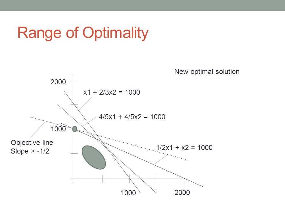 Range of Optimality 1000 2000 1000 2000 x1 + 2/3x2 = 1000 4/5x1 + 4/5x2 = 1000 1/2x1 + x2 = 1000 Objective line Slope > -1/2 New optimal solution