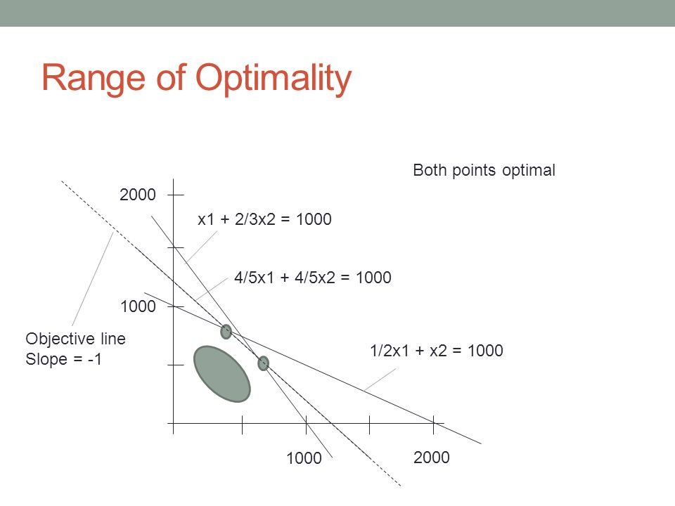 Range of Optimality 1000 2000 1000 2000 x1 + 2/3x2 = 1000 4/5x1 + 4/5x2 = 1000 1/2x1 + x2 = 1000 Objective line Slope = -1 Both points optimal