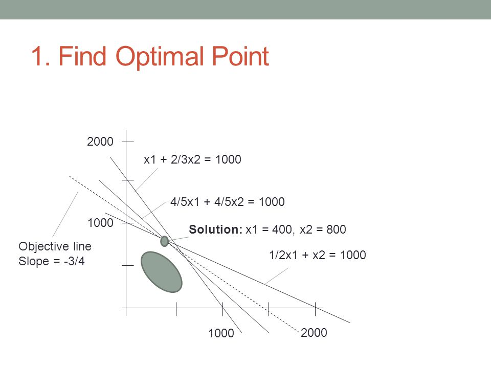 1. Find Optimal Point 1000 2000 1000 2000 x1 + 2/3x2 = 1000 4/5x1 + 4/5x2 = 1000 1/2x1 + x2 = 1000 Objective line Slope = -3/4 Solution: x1 = 400, x2
