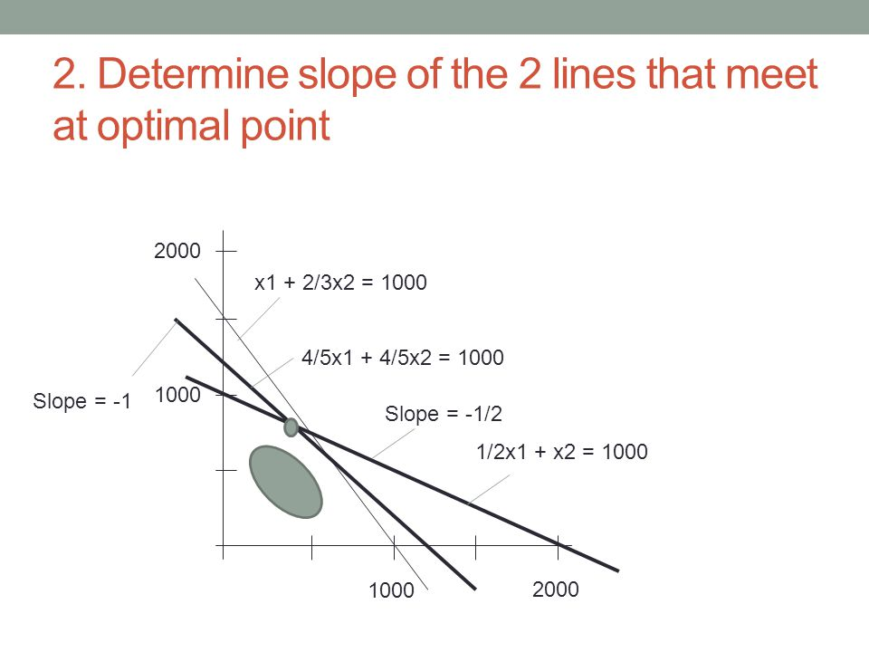 2. Determine slope of the 2 lines that meet at optimal point 1000 2000 1000 2000 x1 + 2/3x2 = 1000 4/5x1 + 4/5x2 = 1000 1/2x1 + x2 = 1000 Slope = -1 S