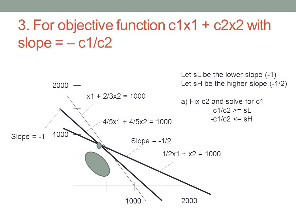 3. For objective function c1x1 + c2x2 with slope = – c1/c2 1000 2000 1000 2000 x1 + 2/3x2 = 1000 4/5x1 + 4/5x2 = 1000 1/2x1 + x2 = 1000 Slope = -1 Slo