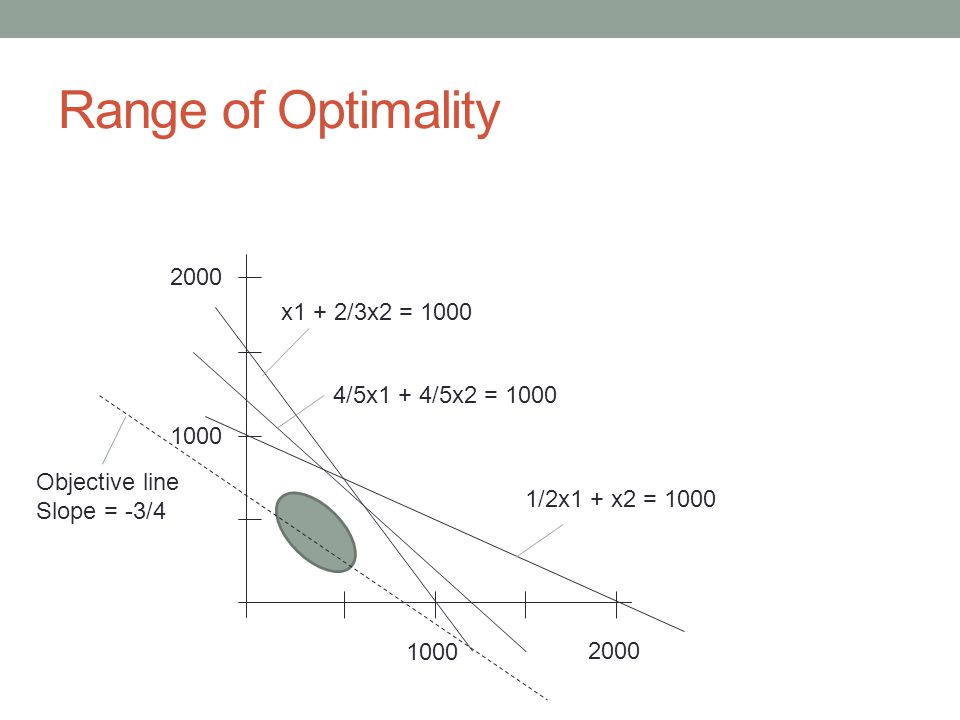 Range of Optimality 1000 2000 1000 2000 x1 + 2/3x2 = 1000 4/5x1 + 4/5x2 = 1000 1/2x1 + x2 = 1000 Objective line Slope = -3/4