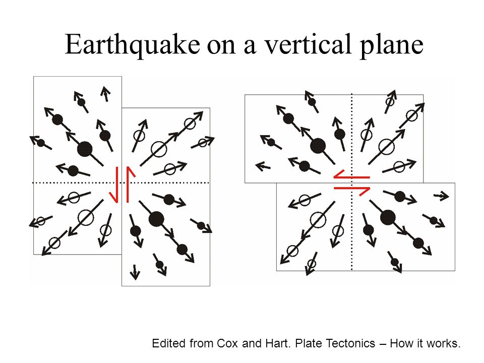 Earthquake on a vertical plane Edited from Cox and Hart. Plate Tectonics – How it works.