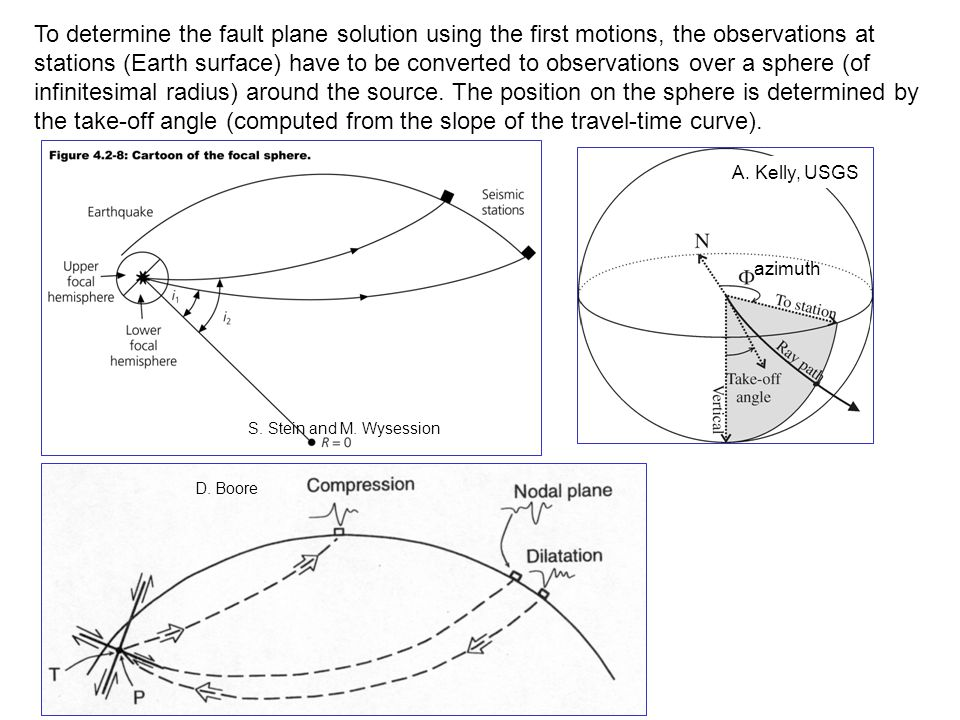 To determine the fault plane solution using the first motions, the observations at stations (Earth surface) have to be converted to observations over a sphere (of infinitesimal radius) around the source.
