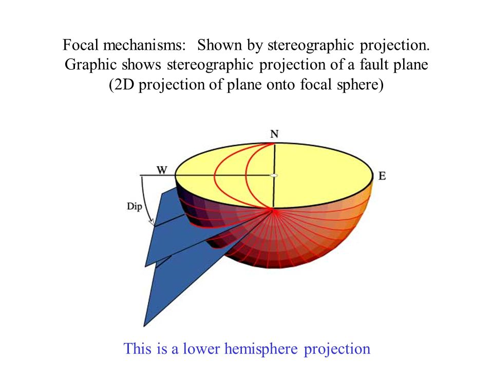 Focal mechanisms: Shown by stereographic projection.