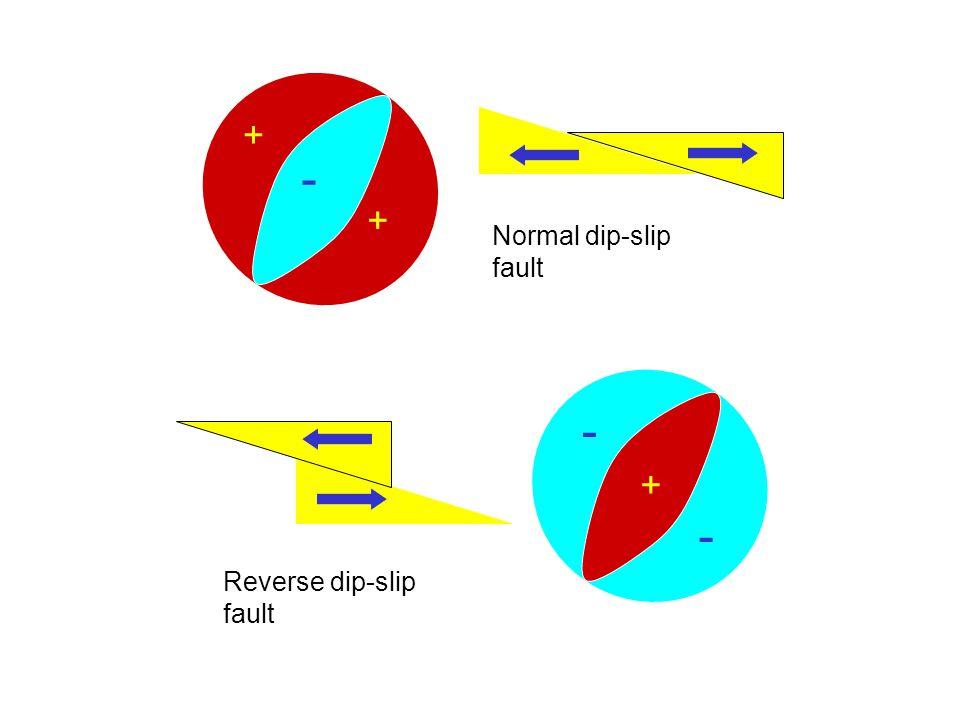 + + - + - - Normal dip-slip fault Reverse dip-slip fault