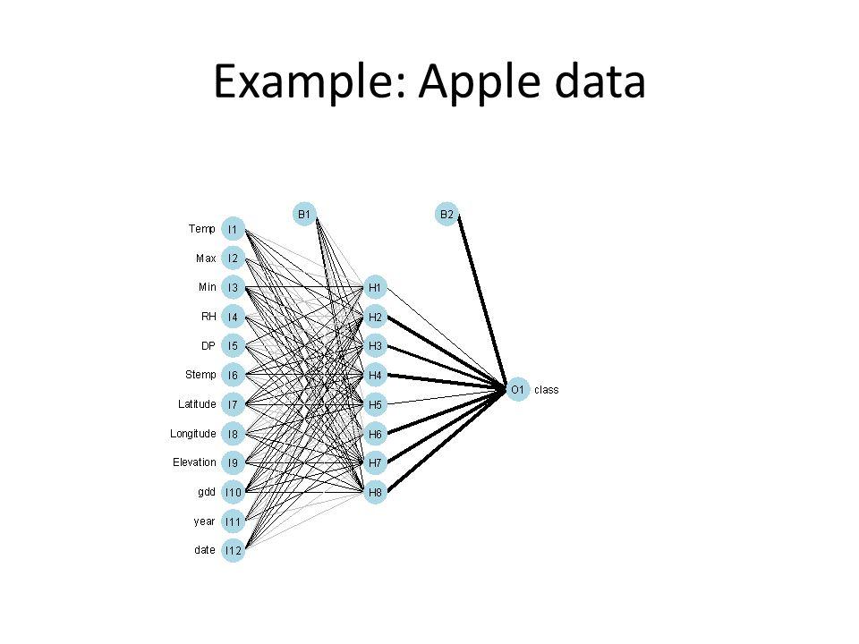 Example: Apple data