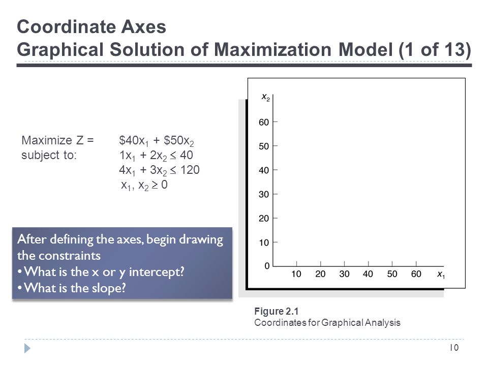 10 Coordinate Axes Graphical Solution of Maximization Model (1 of 13) Maximize Z = $40x 1 + $50x 2 subject to:1x 1 + 2x 2  40 4x 1 + 3x 2  120 x 1, x 2  0 Figure 2.1 Coordinates for Graphical Analysis After defining the axes, begin drawing the constraints What is the x or y intercept.