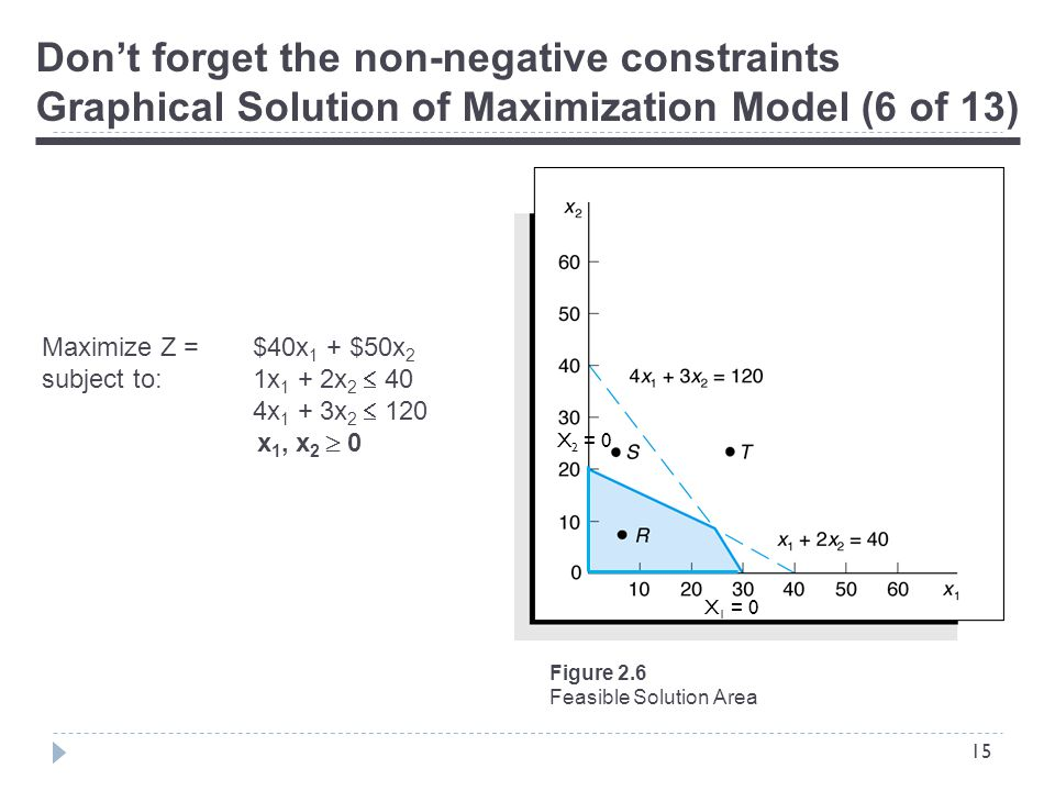 15 Don't forget the non-negative constraints Graphical Solution of Maximization Model (6 of 13) Figure 2.6 Feasible Solution Area Maximize Z = $40x 1 + $50x 2 subject to:1x 1 + 2x 2  40 4x 1 + 3x 2  120 x 1, x 2  0 X 2 = 0 X 1 = 0