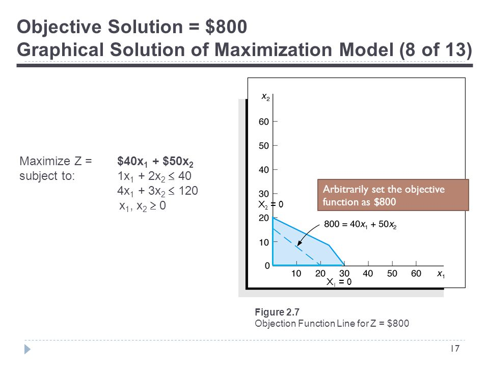 17 Objective Solution = $800 Graphical Solution of Maximization Model (8 of 13) Figure 2.7 Objection Function Line for Z = $800 Maximize Z = $40x 1 + $50x 2 subject to:1x 1 + 2x 2  40 4x 1 + 3x 2  120 x 1, x 2  0 Arbitrarily set the objective function as $800 X 2 = 0 X 1 = 0