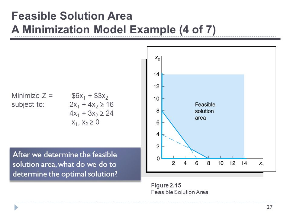 27 Feasible Solution Area A Minimization Model Example (4 of 7) Minimize Z = $6x 1 + $3x 2 subject to:2x 1 + 4x 2  16 4x 1 + 3x 2  24 x 1, x 2  0 Figure 2.15 Feasible Solution Area After we determine the feasible solution area, what do we do to determine the optimal solution