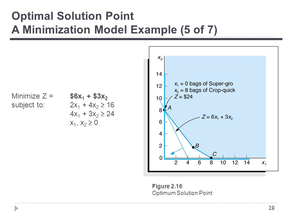 28 Optimal Solution Point A Minimization Model Example (5 of 7) Minimize Z = $6x 1 + $3x 2 subject to:2x 1 + 4x 2  16 4x 1 + 3x 2  24 x 1, x 2  0 Figure 2.16 Optimum Solution Point