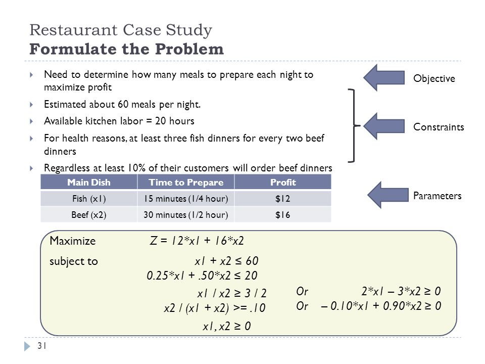 Restaurant Case Study Formulate the Problem 31 Maximize Z = 12*x1 + 16*x2 Or 2*x1 – 3*x2 ≥ 0 Or – 0.10*x *x2 ≥ 0 subject tox1 + x2 ≤ *x1 +.50*x2 ≤ 20 x1 / x2 ≥ 3 / 2 x2 / (x1 + x2) >=.10 x1, x2 ≥ 0  Need to determine how many meals to prepare each night to maximize profit  Estimated about 60 meals per night.