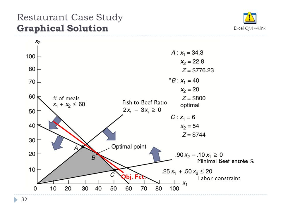 Restaurant Case Study Graphical Solution 32 # of meals Fish to Beef Ratio Minimal Beef entrée % Labor constraint Obj.