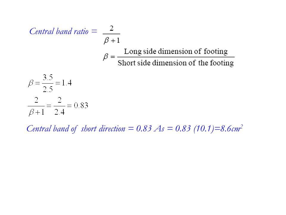 Draw S.F.D & B.M.DStress under footing = 195 *1.8 = 351 kN/m