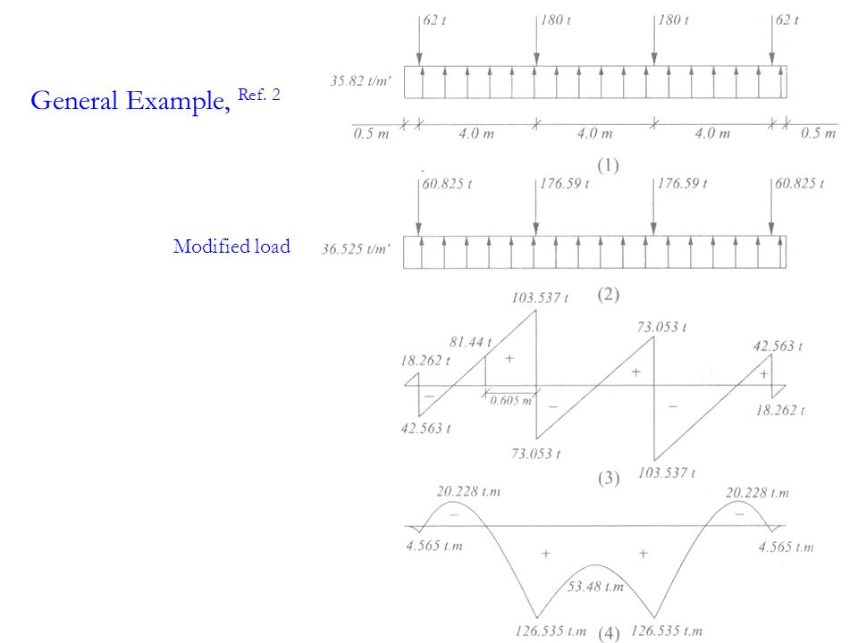 Modified load General Example, Ref. 2