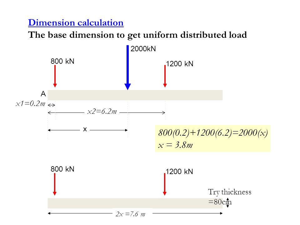 Dimension calculation The base dimension to get uniform distributed load x2=6.2m x1=0.2m 800 kN 1200 kN x 2000kN A 800(0.2)+1200(6.2)=2000(x) x = 3.8m
