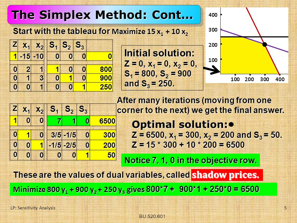 BU.520.601 LP: Sensitivity Analysis5 Start with the tableau for Maximize 15 x 1 + 10 x 2 Z x1x1x1x1 x2x2x2x2 S1S1S1S1 S2S2S2S2 S3S3S3S31-15-100000 021