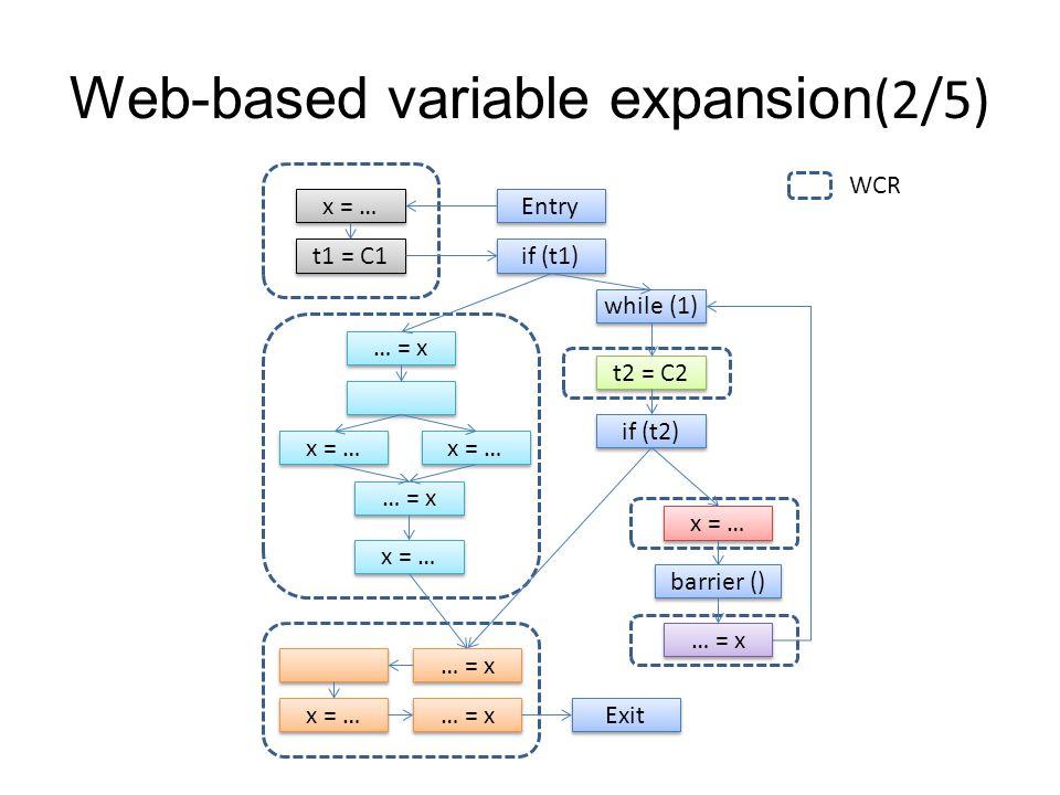 Web-based variable expansion(2/5) … = x… = x … = x… = x x = … … = x… = x … = x… = x t1 = C1 x = … Entry if (t1) while (1) t2 = C2 if (t2) x = … barrier () … = x … = x… = x … = x… = x x = … … = x… = x … = x… = x Exit WCR