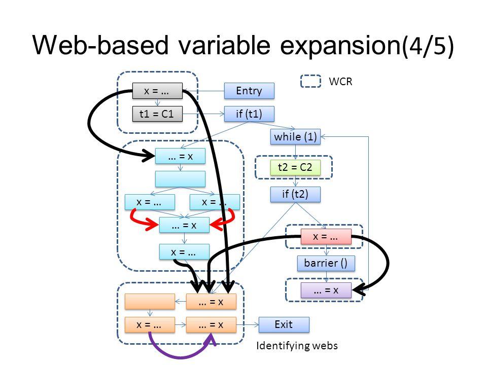 Web-based variable expansion(4/5) … = x… = x … = x… = x x = … … = x… = x … = x… = x t1 = C1 x = … Entry if (t1) while (1) t2 = C2 if (t2) x = … barrier () … = x … = x… = x … = x… = x x = … … = x… = x … = x… = x Exit WCR Identifying webs
