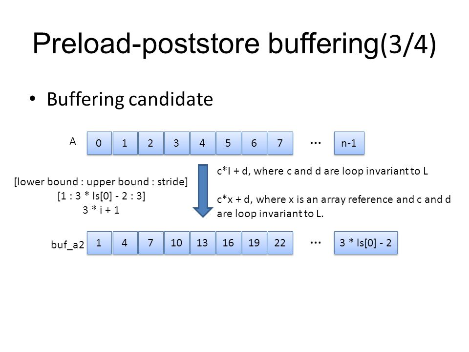 Preload-poststore buffering(3/4) Buffering candidate 1 1 2 2 3 3 4 4 5 5 6 6 7 7 c*I + d, where c and d are loop invariant to L c*x + d, where x is an array reference and c and d are loop invariant to L.